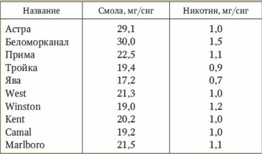 Сигареты купить содержание никотина купить казахские сигареты в москве дешево